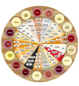 Wine and cheese pairing wheel