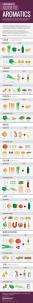 cultural flavour infographic